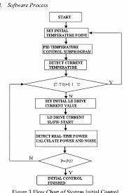 Design Control Process Flow Chart Figure 3 From Design Of Control System Of Ld Pumped Nd 3