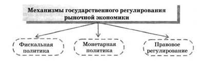 Экономика и государство Гипермаркет знаний  вмешательства государства в экономику можно выделить два взгляда отражающих различные направления в экономической теории монетаризм и кейнсианство