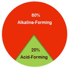 Acid Alkaline Diet Alkaline Food Chart Proper Food Combining