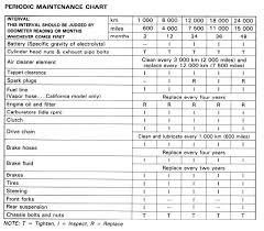 Car Maintenance Chart Gstwin Com Wiki Maintenance Schedule