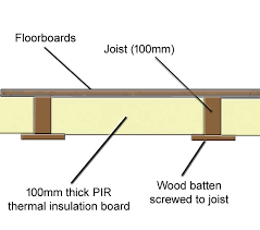 insulating using battens to support pir thermal insulation board