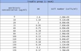 Gantt Chart Spreadsheet And Control Chart Template Excel