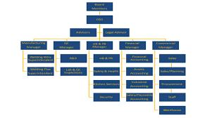 Organization Chart Spark