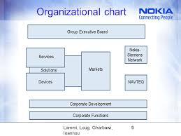 Nokia Organizational Chart 2018 Lammi Loug Gharbawi Ioannou 2 Basic Information World