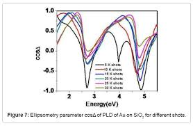 Observation Of Optical Properties Of Gold Thin Films Using