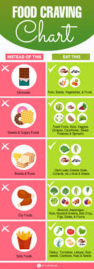 Cravings And Deficiencies Chart 6 Ways To Manage Cravings For Unhealthy Foods And Sugar
