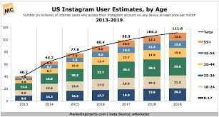 Emarketer Us Instagram User Estimates By Age 2013 2019