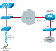 client vpn over wireless lan wlc configuration example cisco vpnclient wlan wlc conf 1 gif