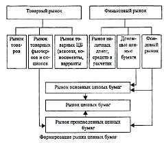 Реферат Статистика рынка ценных бумаг РФ com Банк  Статистика рынка ценных бумаг РФ