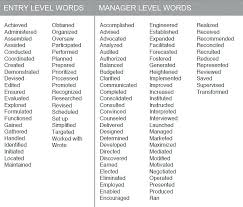 Good Resume Power Verbs A Words In For 2019 Hotwiresite Com