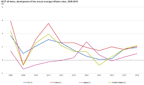 Chinese Wage Inflation Chart Consumer Prices Inflation Statistics Explained