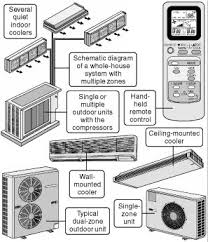 split air conditioning system. click here to see a descriptive illustration showing typical ductless air conditioner system and components remote split conditioning t