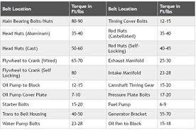 Ford Flathead V8 Engine Identification Chart Ford Flathead V8 Specs And Firing Order