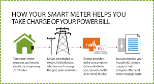how a gas meter works smart meters and how they work bills pricing meters www