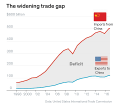 Us Trade Deficit Chart The Brewing U S China Trade War Explained In Charts Barrons
