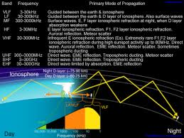 Frequency Propagation Chart Hf Propagation And Solar Terrestrial Data Website