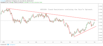 Audchf Trend Resistance Confining The Pairs Uptrend For