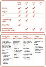 Entry Level Qualification Equivalents Learndirect