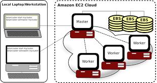Amazon Elastic Compute Cloud What Is Starcluster Starcluster 0 95 6 Documentation