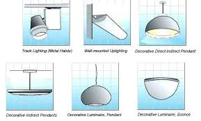 Types of lighting fixtures Led Types Of Light Fixtures Types Of Lighting Fixtures Type Of Lighting Fixtures Interesting Types Light In Types Of Light Fixtures Encuestasfbclub Types Of Light Fixtures Different Types Of Light Different Types Of