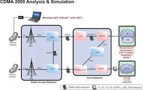 cdma network diagram applications cdma 2000 analysis