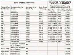 7th Pay Commission Scale Chart Ssc Salary Chart 2019 Pay Band Allowances Perks Pay