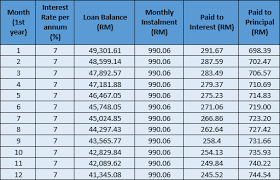 Interest And Amortization Calculator Guide To Flat Rate Interest And Reducing Balance Rate Comparehero