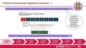 Jako první vás čeká fáze1: Jak Se Registrovat Na Ockovani Proti Nemoci Covid 19 Aktualne Cz
