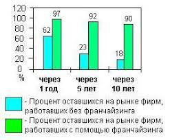 Дипломная работа Франчайзинг в России ru Дипломная работа Франчайзинг в России