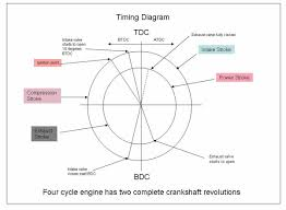 four strok timing diagram streetrods custom hot rods vintage cars this information helps to build a better street rod custom hot rod or vintage title four stroke timing diagram