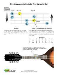 Acoustic Music Tv Free Pdf Mandolin Movable Arpeggio Scale