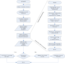 Project Proposal Flow Chart Figure 6 From Complex Decision Making With Neural Networks