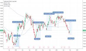 Gld Quote Fascinating GLD Stock Price And Chart TradingView