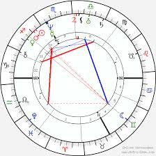 Christian Doppler Birth Chart Horoscope Date Of Birth Astro