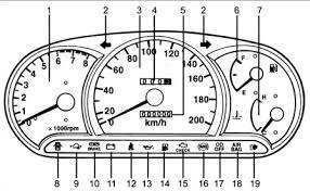 Панель приборов и контрольно измерительные приборы Инструкция по  Комбинация приборов и контрольные лампы