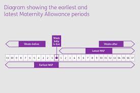 Maternity Benefits Detailed Guide Gov Uk