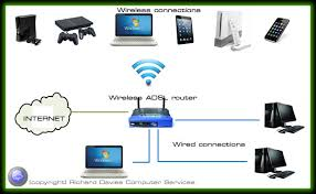 computer network options wired and wireless solutions for home basic home network typically