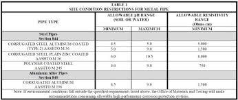 Cmp Pipe Size Chart Blog Southeast Culvert