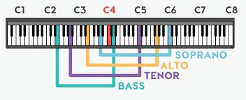 Octave Range Chart
