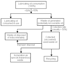 figure 2 used oil generation and collection