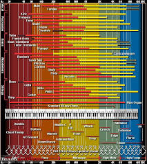 Freq Range Chart Frequency Range Chart In Reference To Various Musical