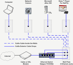 pictures cat5e wiring diagram what s for home lan how to install an lan wiring diagram pictures cat5e wiring diagram what s for home lan how to install an ethernet jack a network fishing cable