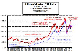 Inflation Adjusted Stock Market Price Chart