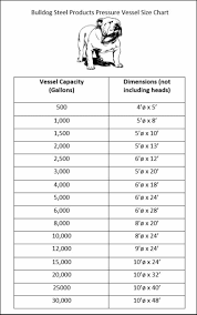 Vessel Size Chart Pressure Vessel Size Chart Bulldog Steel Products Inc
