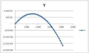 Plotting Trajectory Of Projectile Sheetzoom Excel Tutorials