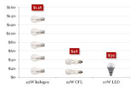 Led Bulb Manufacturing Process Flow Chart Fact Sheet A Consumers Guide To Buying Quality Leds