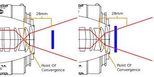Image result for True Focal Length