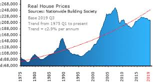 Graphs Nationwide Average House Prices Adjusted For