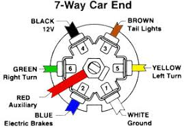 awesome wiring diagram for trailer 7 pin plug photos and ford 7 pin trailer wiring diagram with brakes at 7 Pin Trailer Connector Diagram