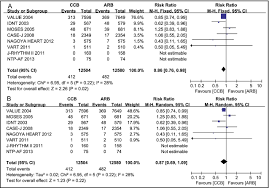 Arb Conversion Chart Calcium Channel Blocker Compared With Angiotensin Receptor
